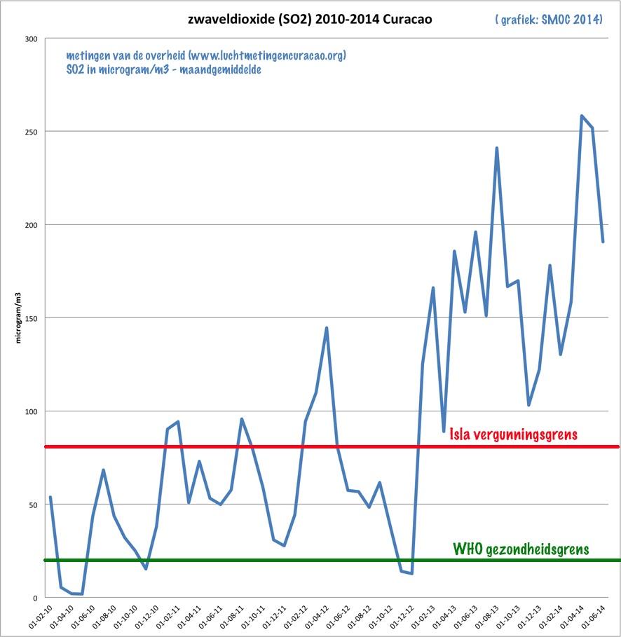 SO2 Curacao 2010-2014 smoc (1)